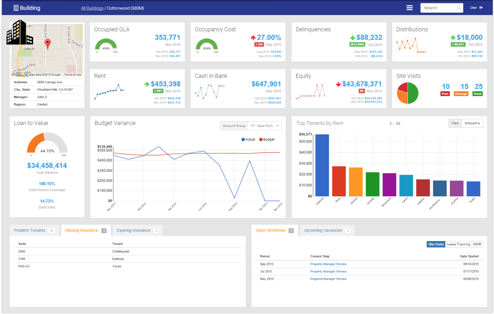 Real Estate Data Visualization: It
