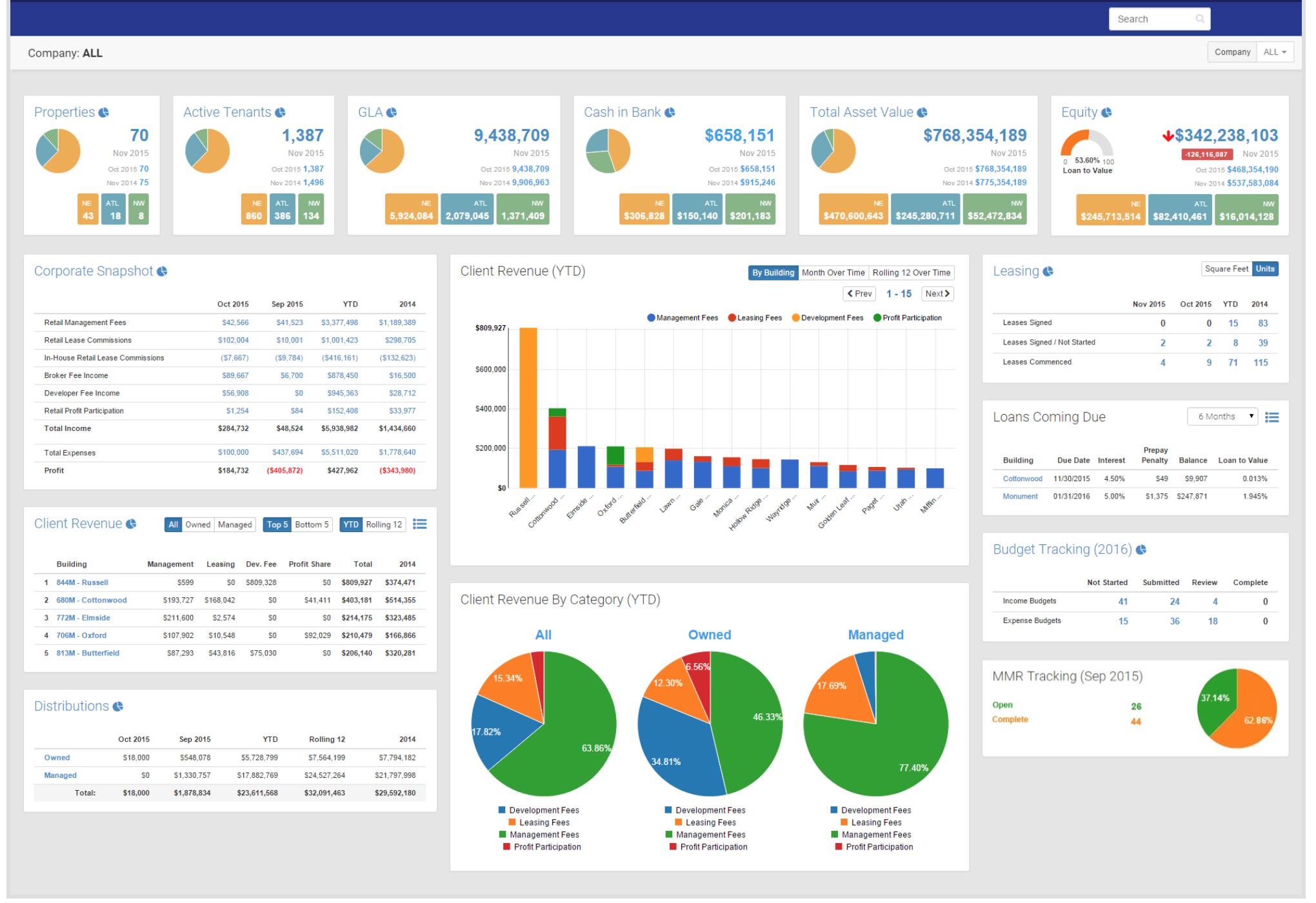 real estate data visualization  it u0026 39 s about kpis  u0026 decision